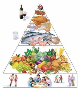 Piramide Alimentazione